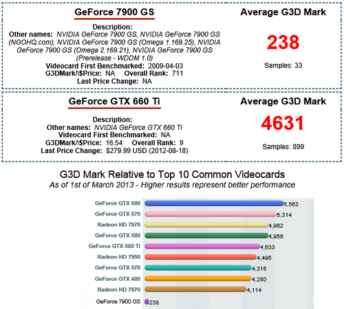 Comparison chart between Nvidia GeForce 7900 GS and GeForce GTX 660 Ti